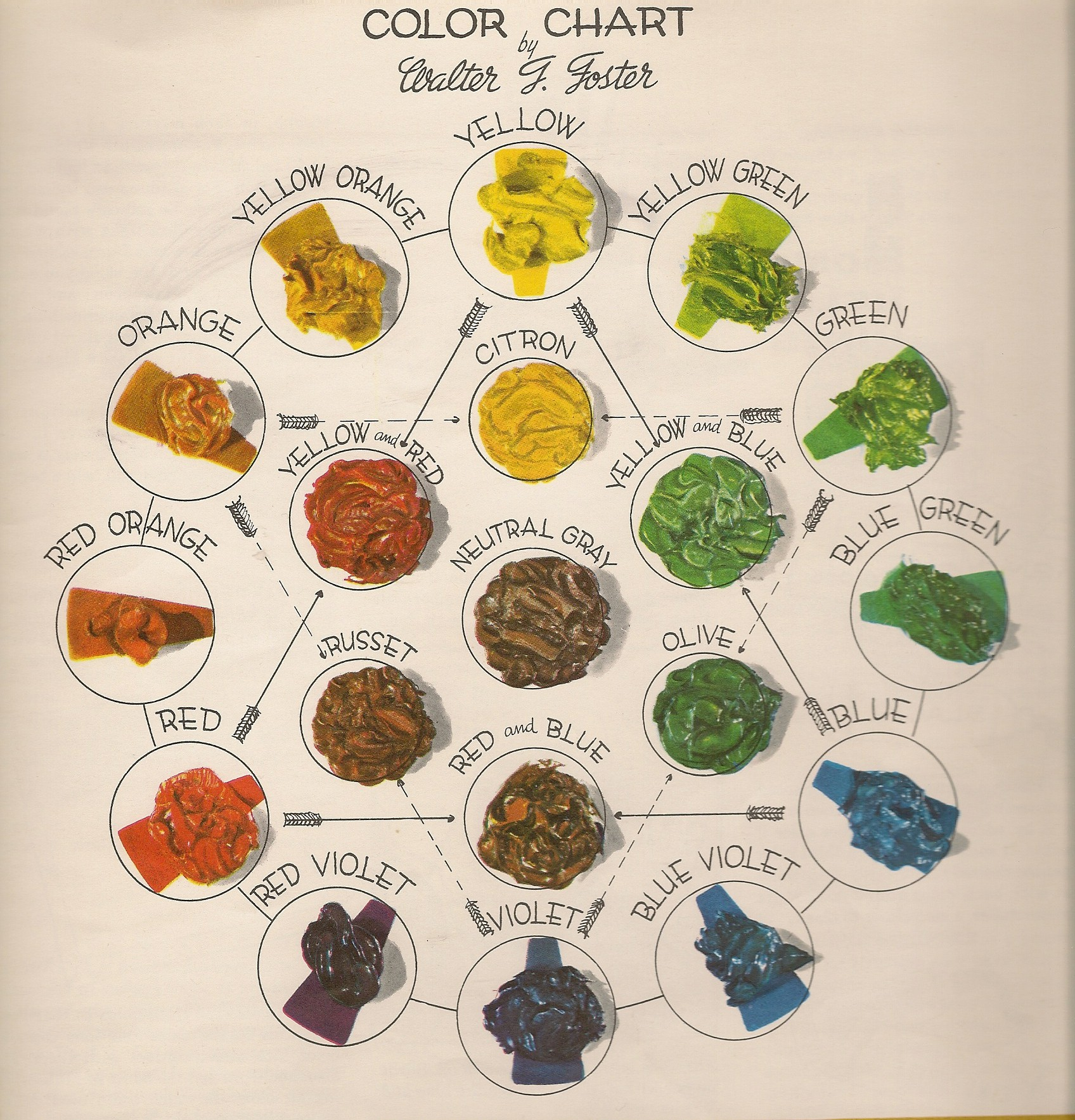 colour wheel from Walter J. Foster book
